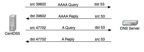 Linux DNS客户端解析域名慢解决,DNS优化 选项说明